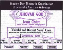 Watchtower 1971 December 15 page 749 organization